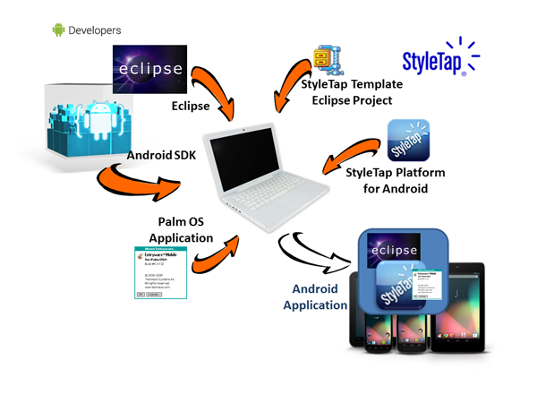 Android Wrapper SDK