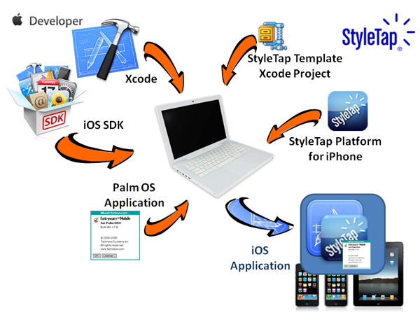 iOS Wrapper SDK